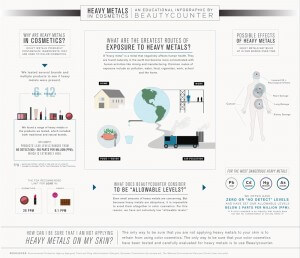 Beauty Counter Infographic